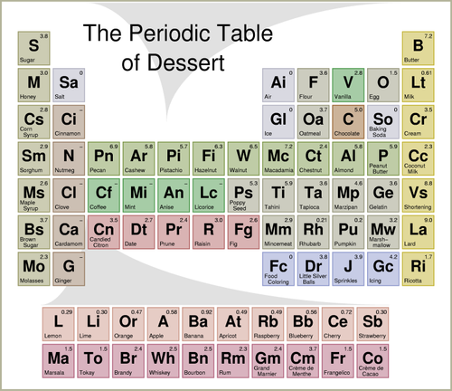 Periodic Table of Dessert!